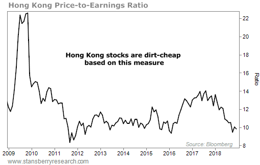 https://assets.stansberryresearch.com/uploads/sites/3/2019/01/Hong-Kong-PE-DW.png