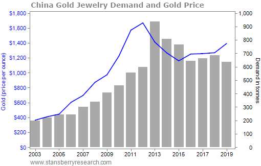 China Is Getting Back to Normal... And That's a Win for Gold 1